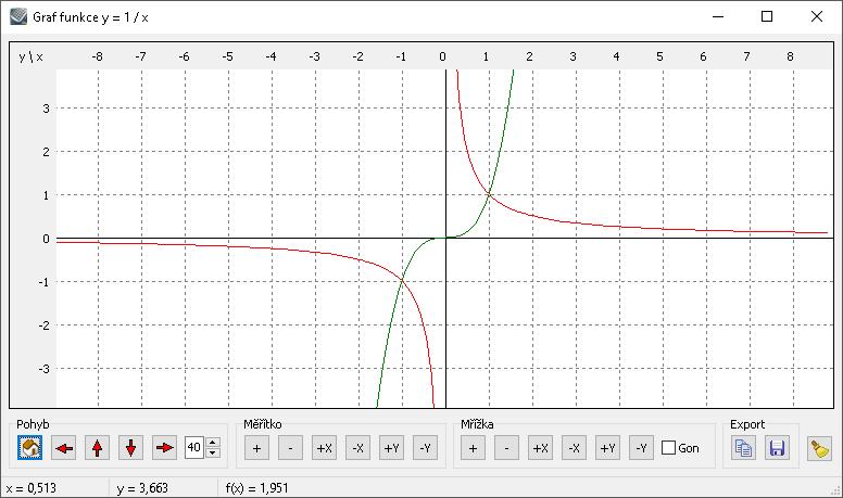 Kalkules - Graf funkce