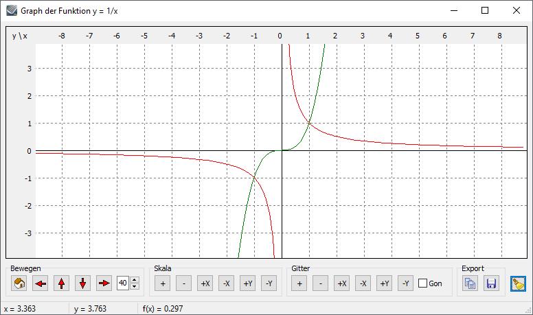 Kalkules Graph der Funktion