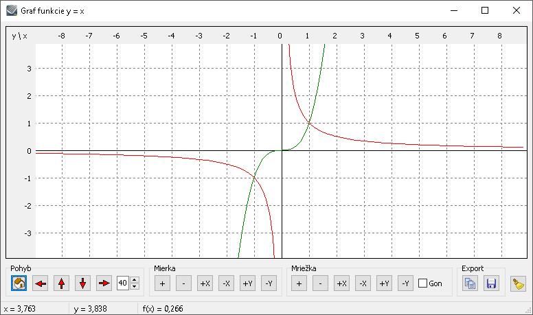 Kalkules - Graf funkcie